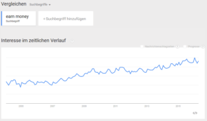 Earn Money - Trend Chart