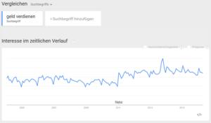 Geld verdienen - Trend Chart